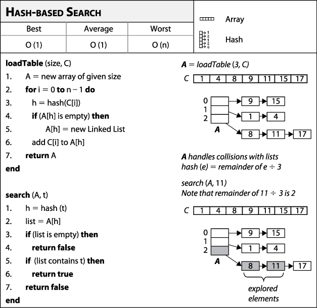 54 Hash Based Search Algorithms In A Nutshell Book