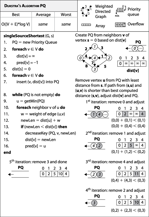 Dijkstra's Algorithm with priority queue fact sheet
