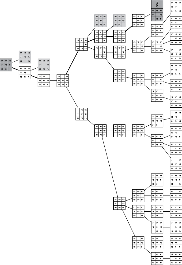 Sample Depth-First Search tree for 8-puzzle