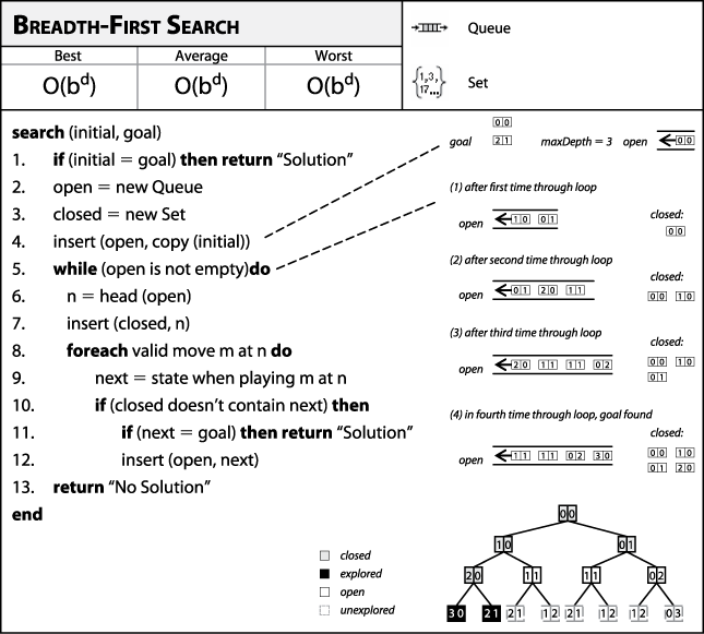 Breadth-First Search fact sheet