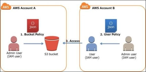 Walkthrough 2: To grant cross-account bucket permissions