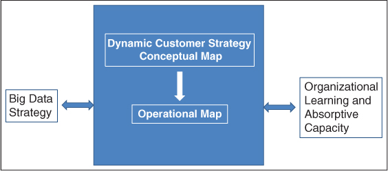 Big data strategy and Organizational learning and absorptive capacity, in this framework, help form Dynamic customer strategy, which comprise conceptual and operational map.