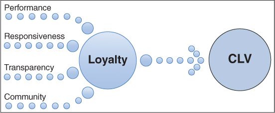 Four dotted lines, Performance, Responsiveness, Transparency, and Community converges to a circle labeled Loyalty, which in turn, leads to a circle labeled CLV.