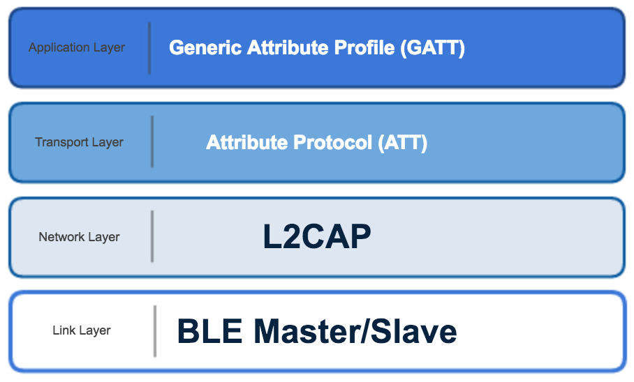 Bluetooth Low Energy (also called Bluetooth Smart) - Analytics for