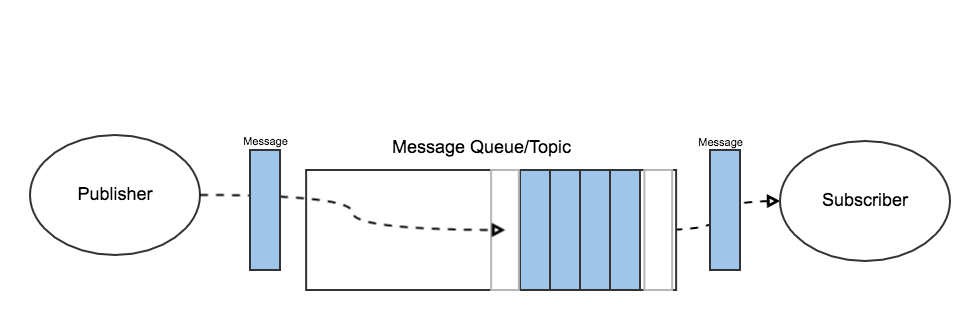 Decoupling With Message Queues