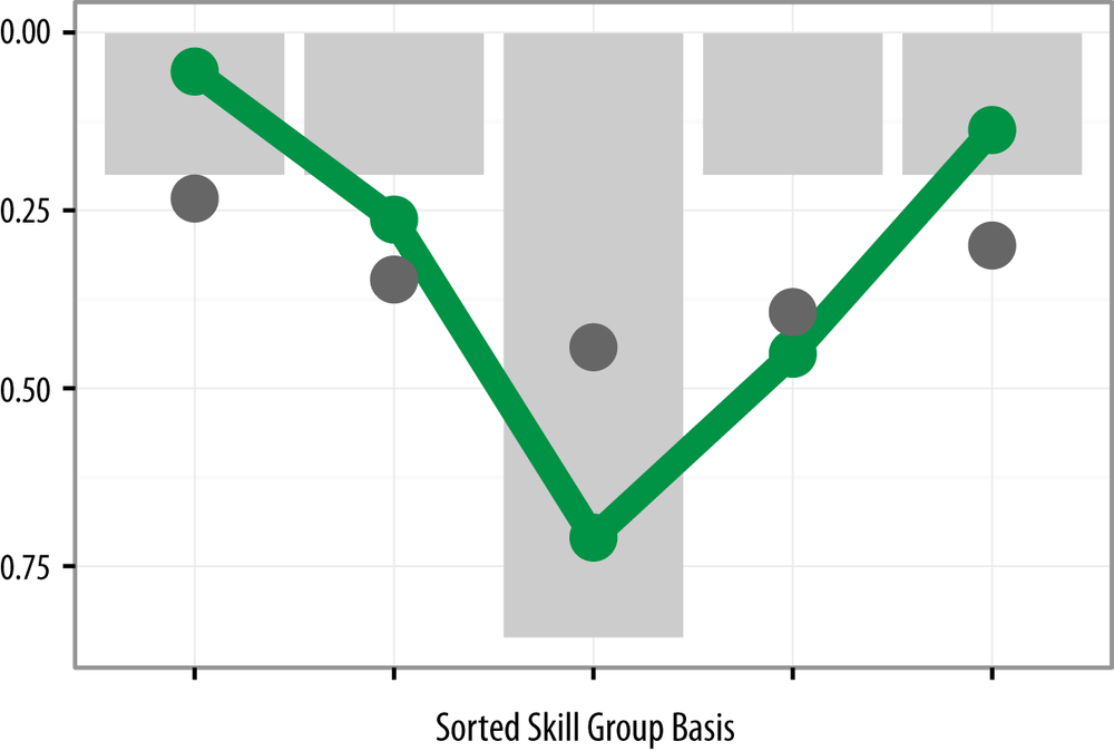 "Skill Group strength for ""ideal"" professionals (grey bar), simulated controls (grey dots), and mean of surveyed respondents (green). Loadings are sorted from center out on a per-respondent basis."