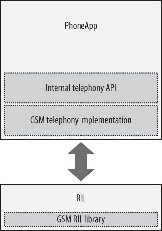 Documentation for radio interface layer? Function of ril in.