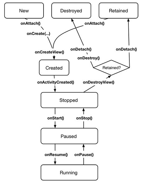 Fragment lifecycle diagram