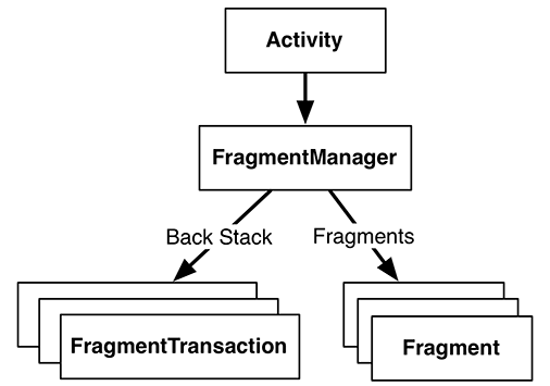 Illustration shows fragment manager.