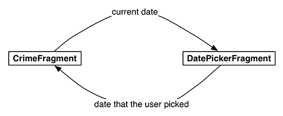 Conversation between CrimeFragment and DatePickerFragment