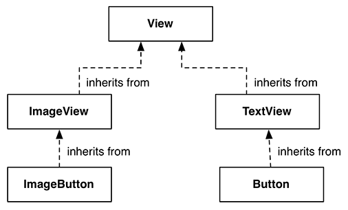 Inheritance diagram for ImageButton and Button