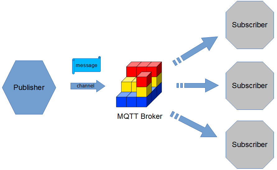 MQTT message details - Android Things Projects [Book]
