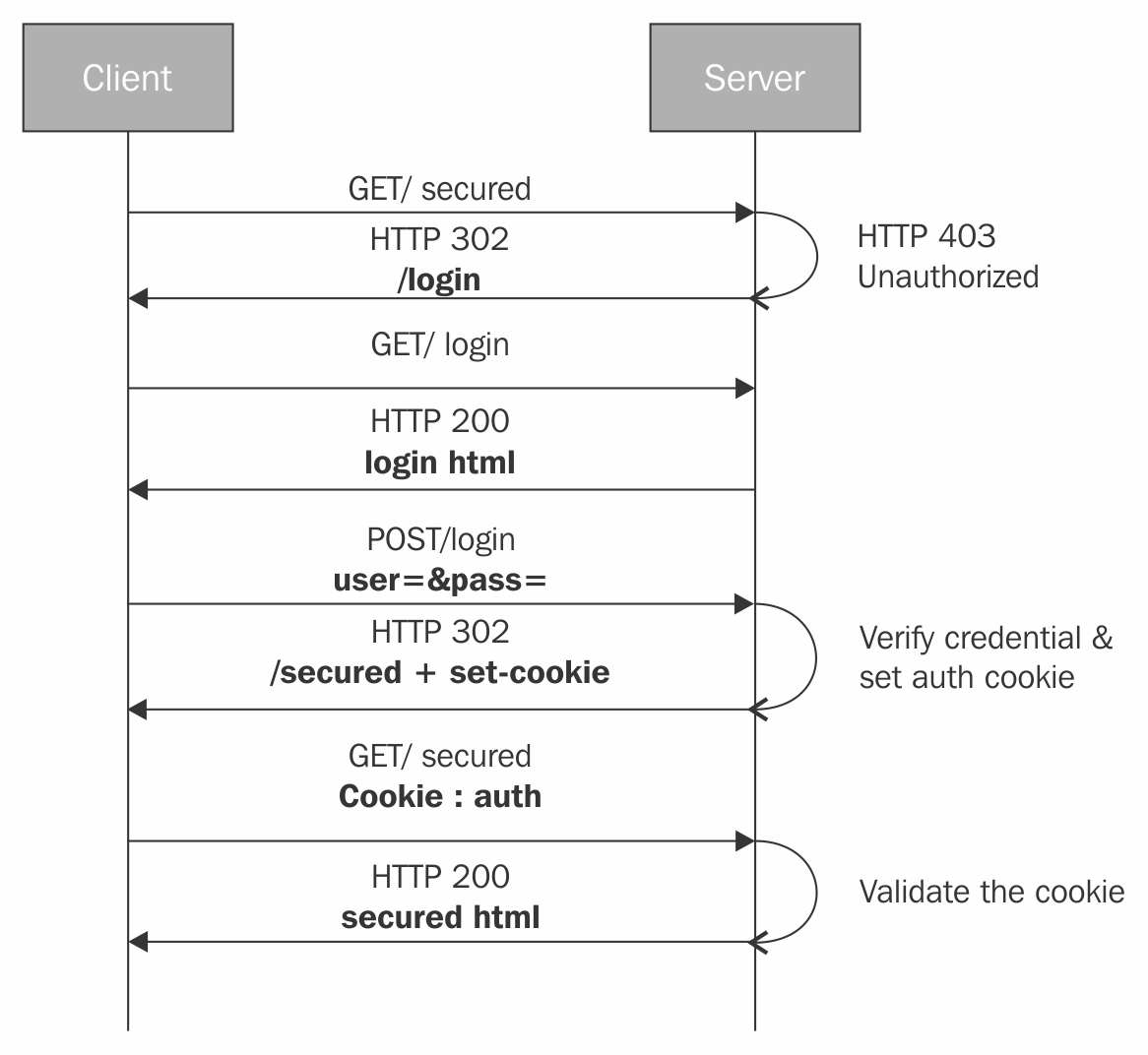 Cookie-based authentication - Angular 6 by Example Book