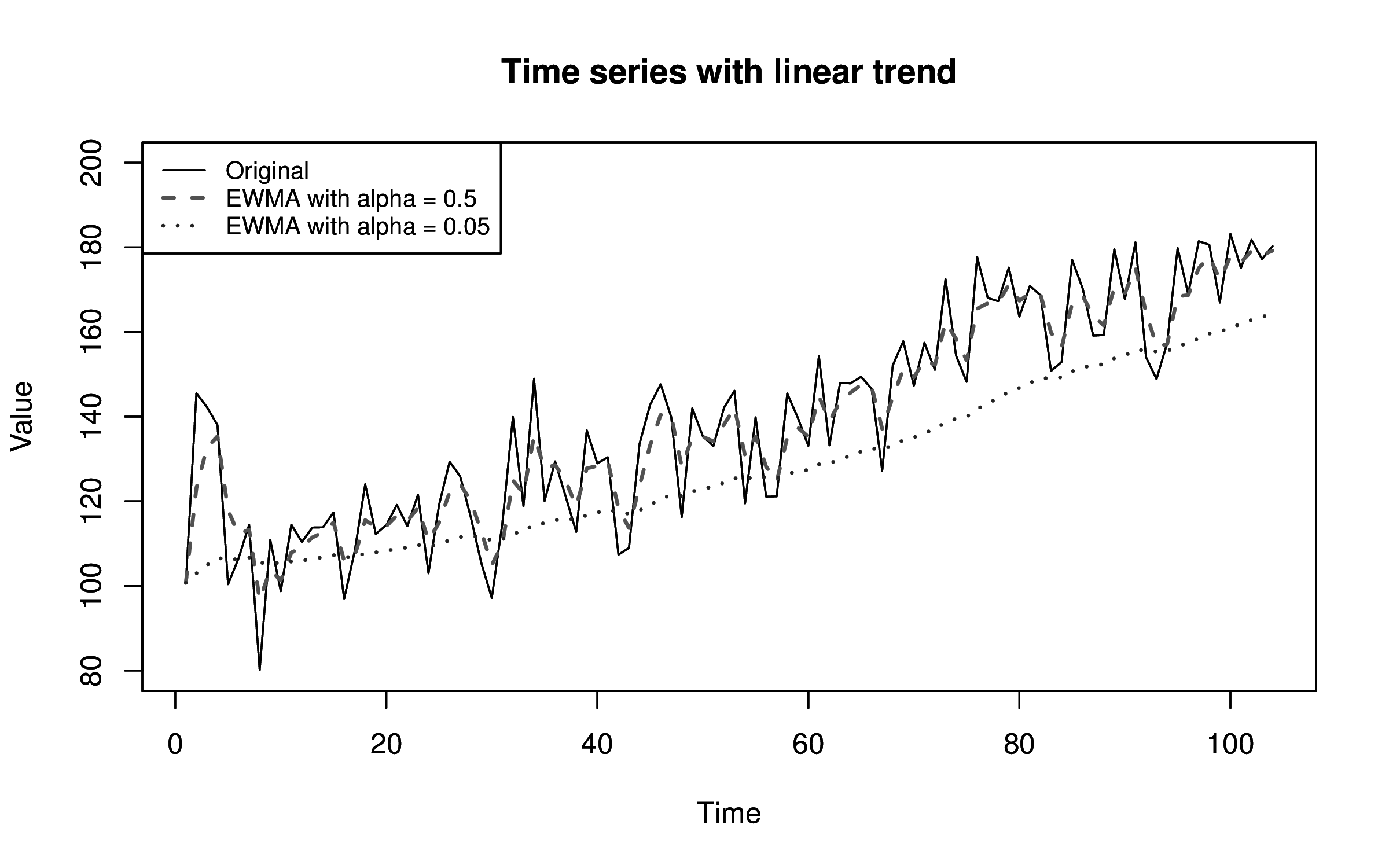 plots/output/exponential_smoothing/trend_time_series.png