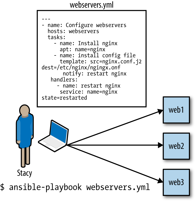 Overview of Ansible behavior