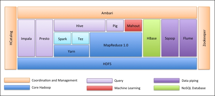 Overview of the Hadoop ecosystem - Apache Hive Essentials [Book]