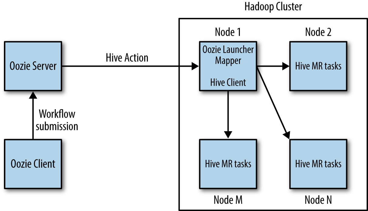 4 oozie workflow actions apache oozie book a diagram showing the execution model for a workflow action ccuart Images