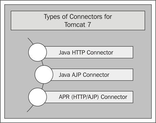 Types of connectors for Tomcat 7