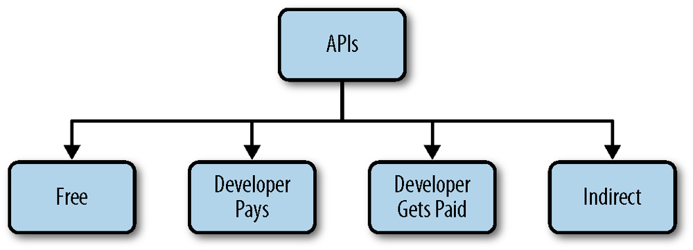 API business models circa 2005