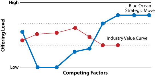 Blue Ocean Strategy canvas: value curves for industry versus blue ocean (source: )