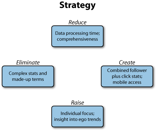 Tweeb's Four Actions Framework