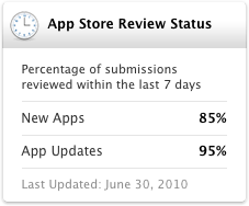 The App Store Review Status, available in the App Store Resource Center, which shows the number of submissions reviewed within the past seven days
