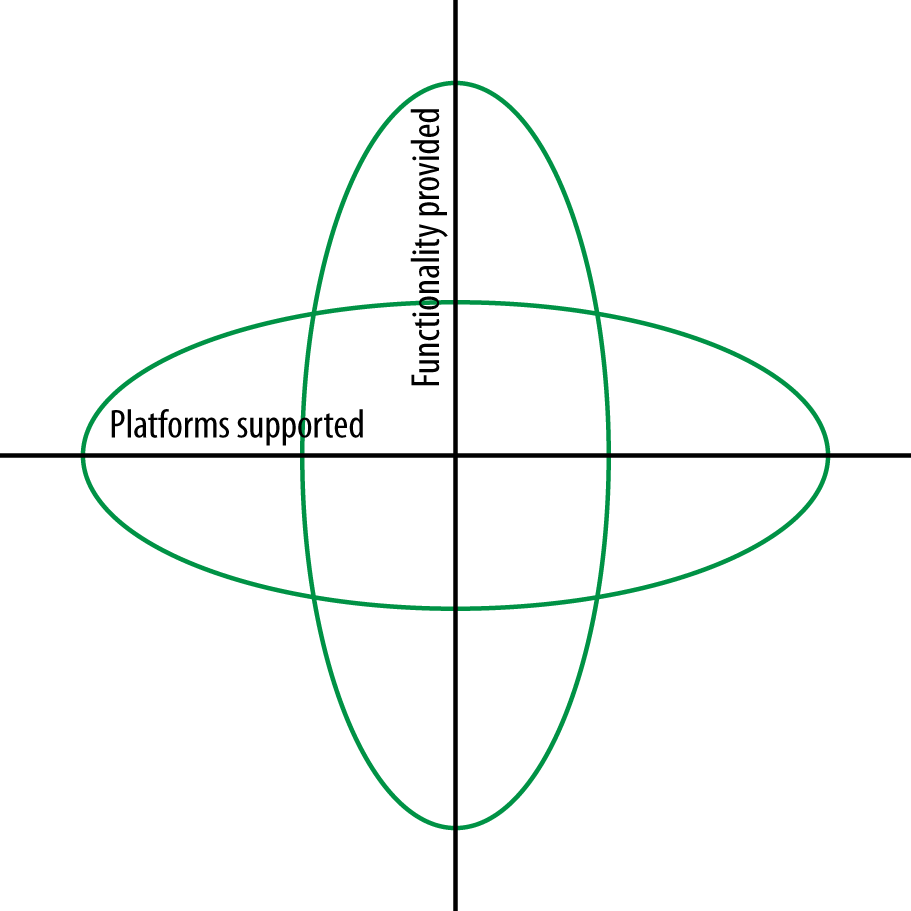 Platforms versus functionality supported