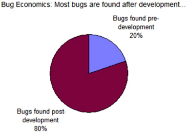 Bug EconomicsNIST Report, The Economic Impacts Of Inadequate Infrastructure For Software Testing, 2002.
