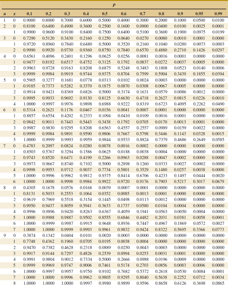 Binomial probability distribution table - Poisson cumulative distribution table ...