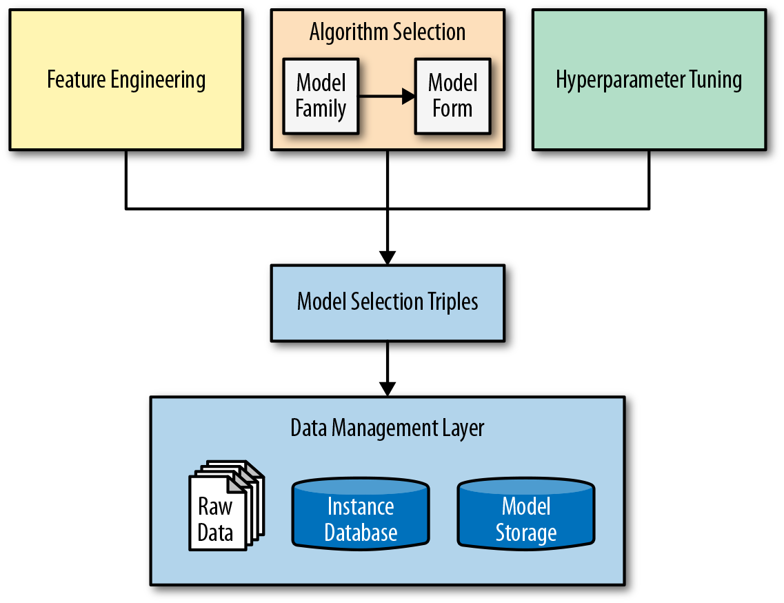 The model selection triple is a generalization of the machine learning workflow that expresses an instance of a model as its feature engineering, algorithm, and hyperparameter components.