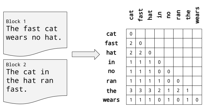 A simple statistical view of language that counts the frequency of words occurring together in a simple context.