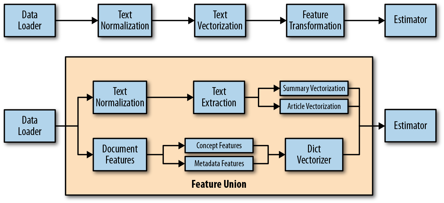 Pipelines implement a DAG of data from data loading through feature extraction to a final estimator. Pipelines can be arbitrarily complex or simple linear structures.