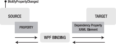 WPF Data Binding Engine - Applied WPF 4 in Context [Book]