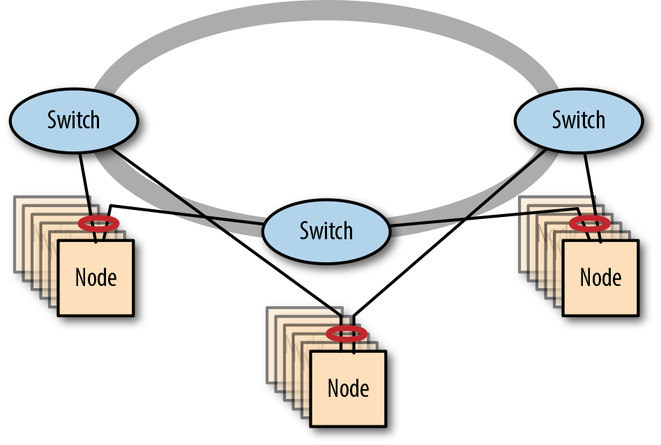 A Resilient Stacked Network of Three Switches