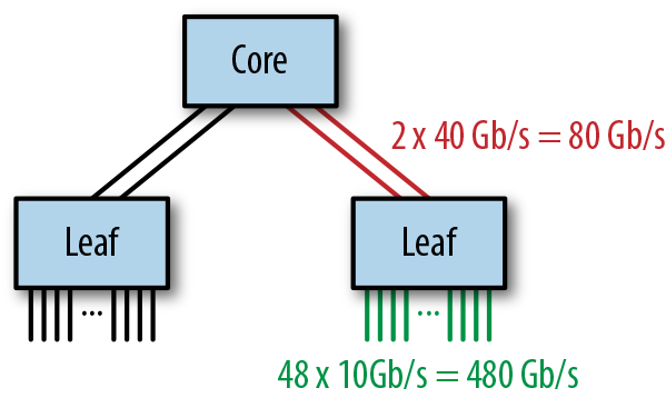 An Example Fat-Tree Network.