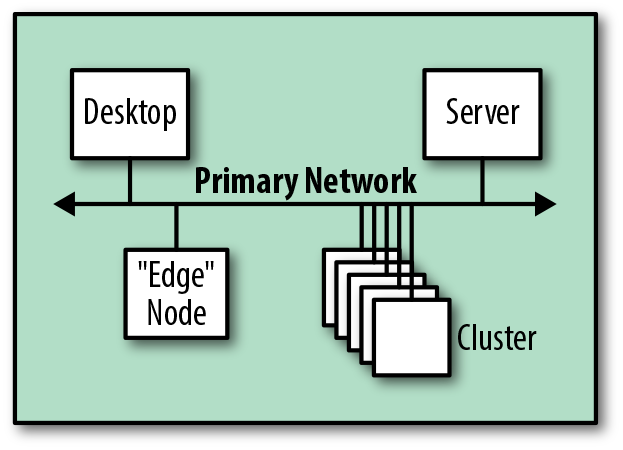 Logical view of an integration with an existing network.