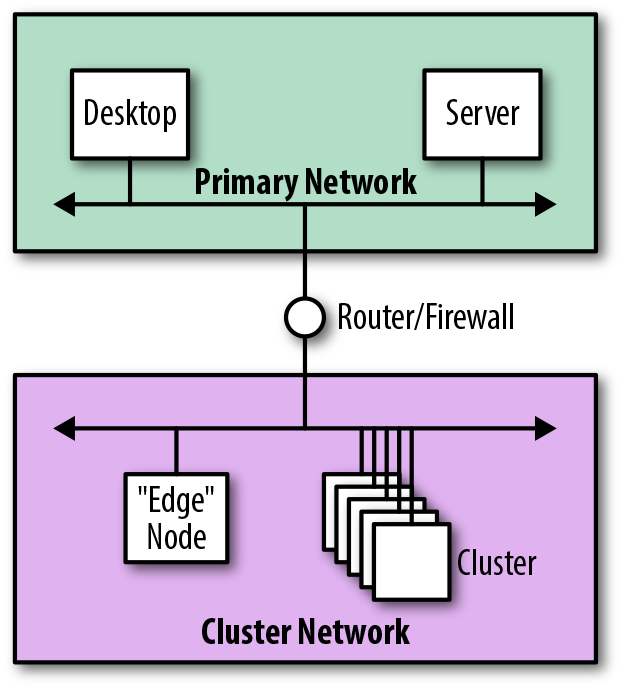 Logical view of integration using an additional network.
