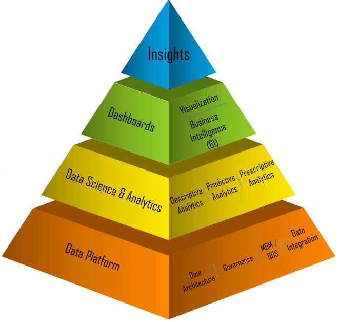 Big Data Architecture Landscape And Layers