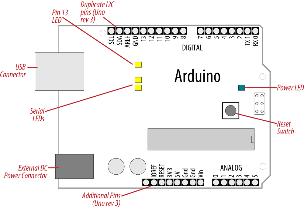 Basic Arduino board (Duemilanove and Uno)