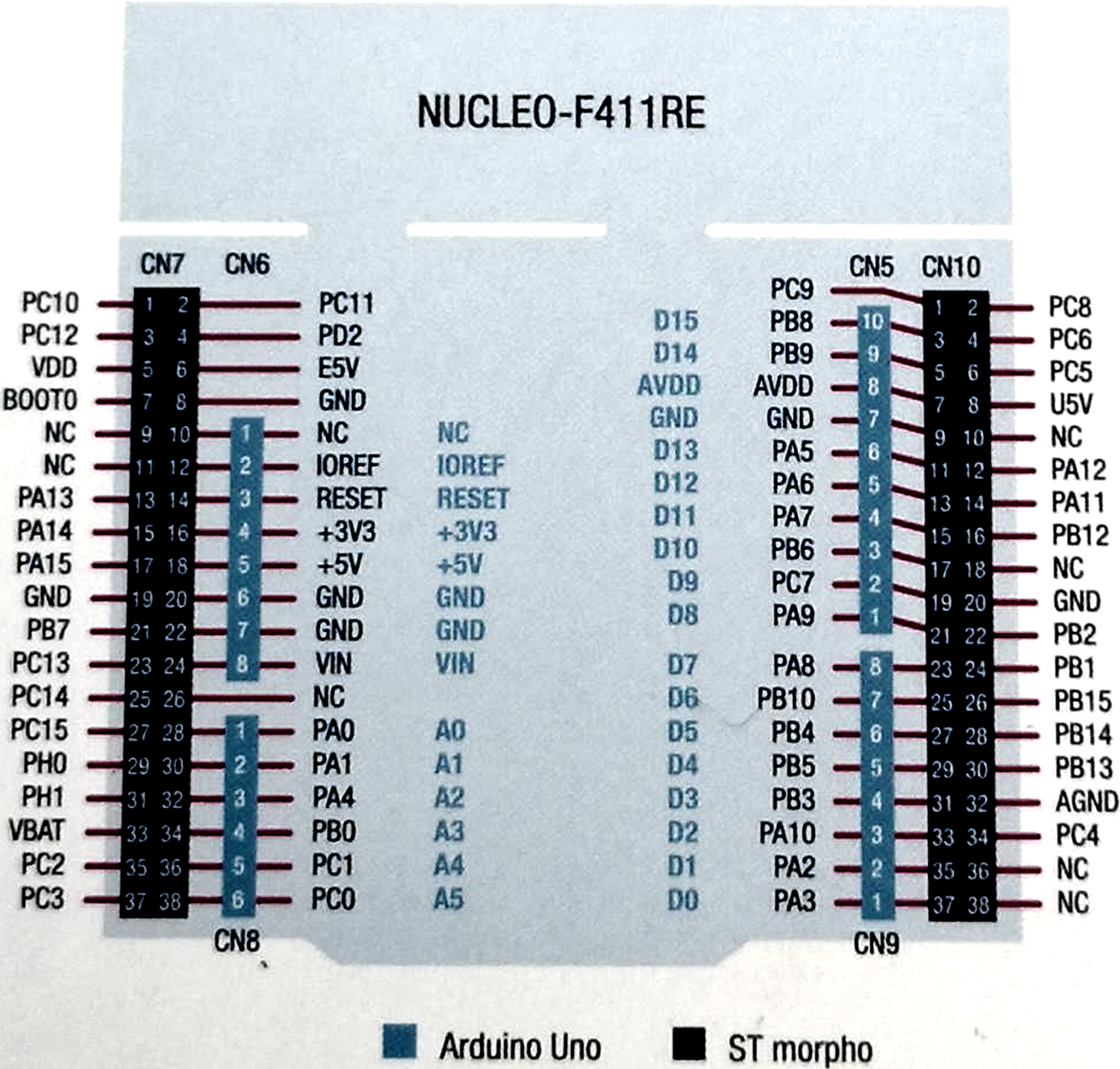Appendix: STM32 Nucleo-F411RE Pin Layout - ARM-based Microcontroller