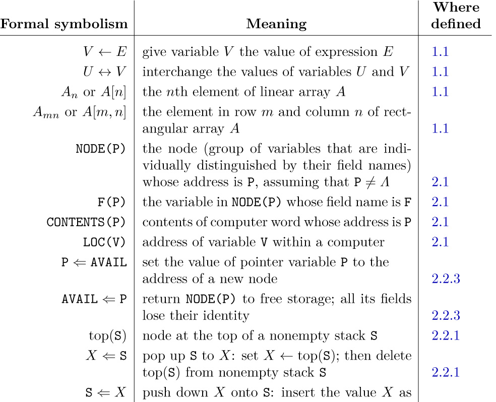 Appendix B Index To Notations Art Of Computer Programming The