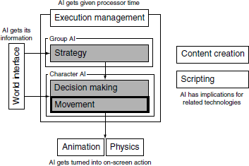 Figure showing the AI model