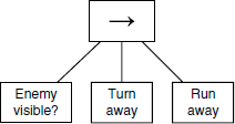 Figure showing example of a sequence node in a behavior tree