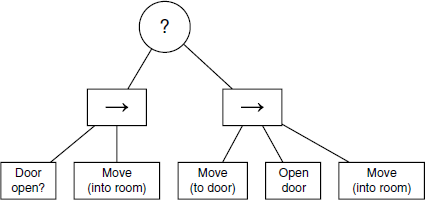 Figure showing a behavior tree with composite nodes