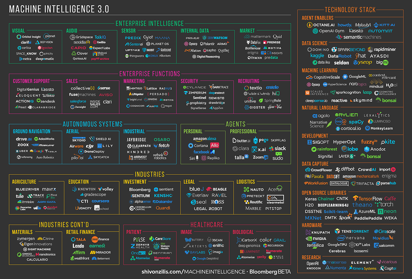 machine intelligence landscape