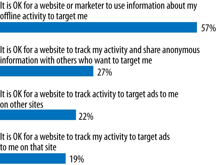 Internet users attitudes toward online tracking. (Courtesy of Krux.)