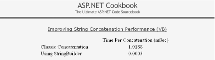 Measuring string concatenation performance output
