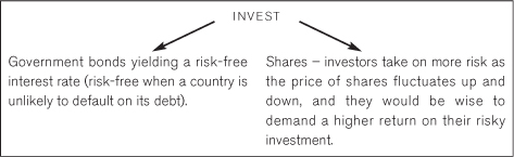 Shareholders' investment opportunities - Asset and Liability