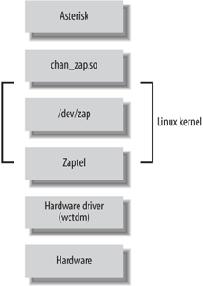 Layers of device interaction with Asterisk