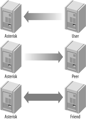 Call origination relationships of users, peers, and friends to Asterisk